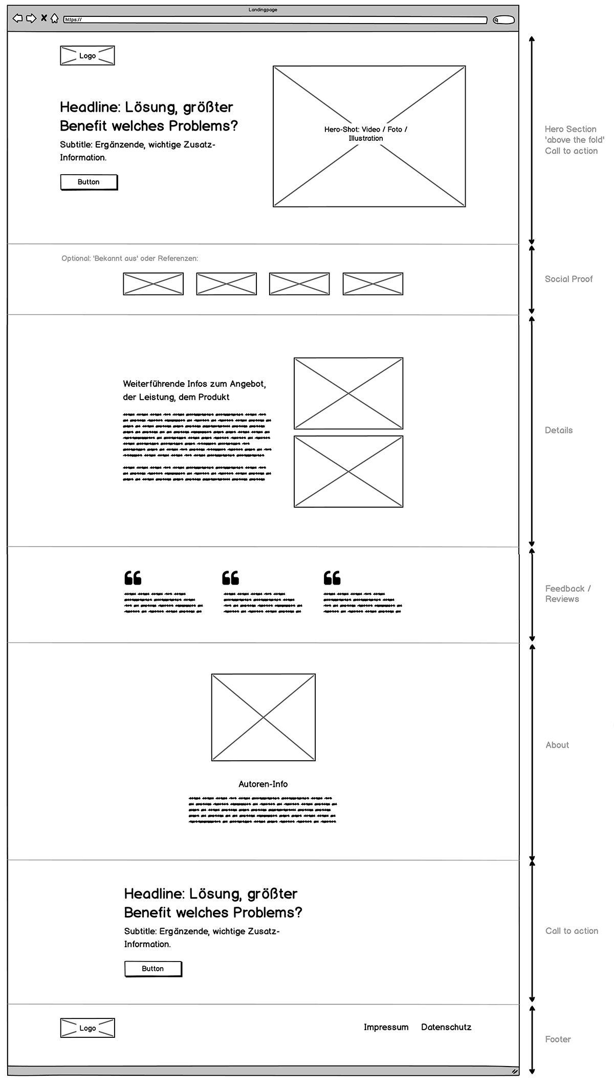 Landingpage optimieren – Aufbau
