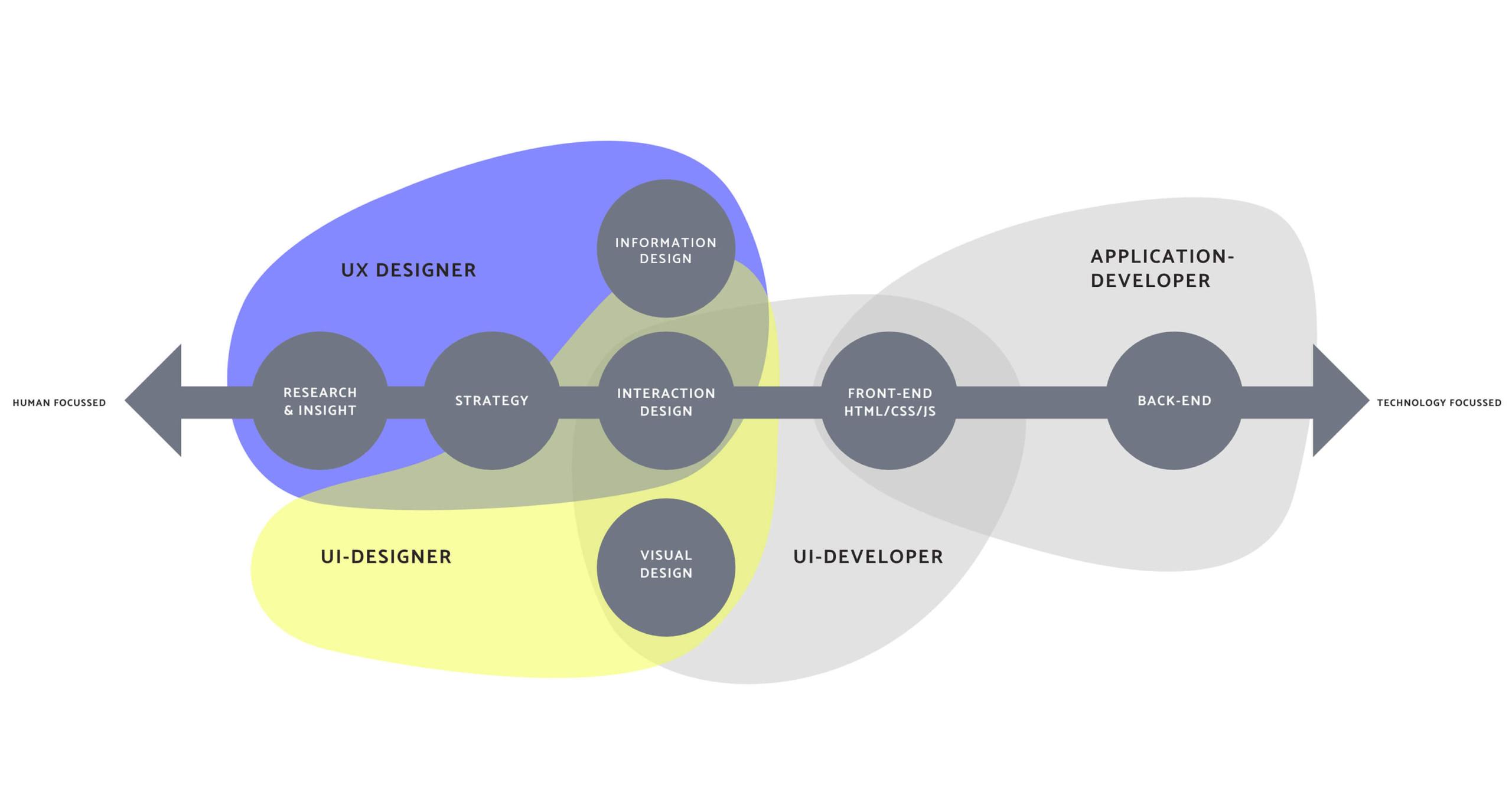 UX/UI Design Aufgaben